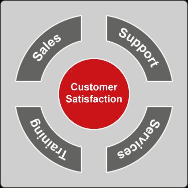 Kundenzufriedenheit FlowCAD