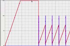 Integrierender Operationsverstärker mit Reset