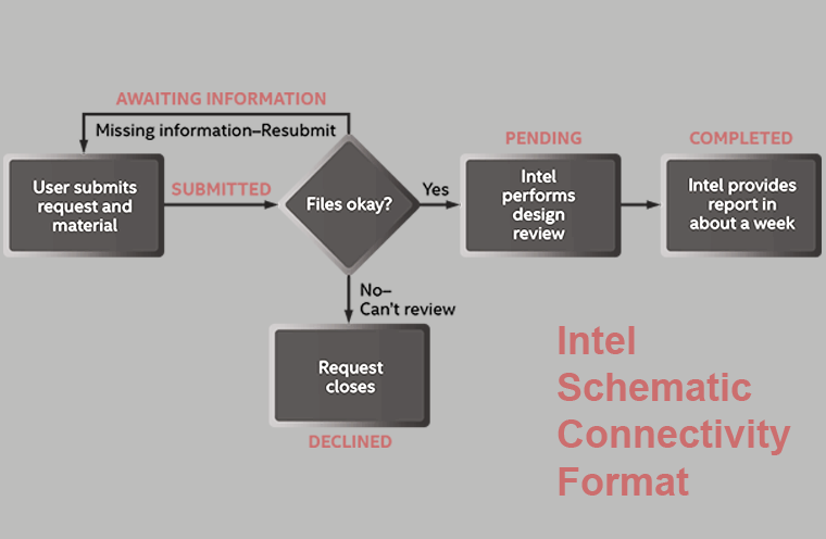 Intel Schematic Connectivity Format