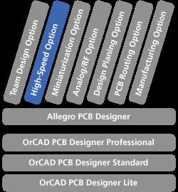 Skalierbare Cadence PCB Lösung