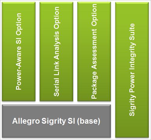 Allegro Sigrity