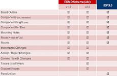 eCAD-mCAD Datenaustausch