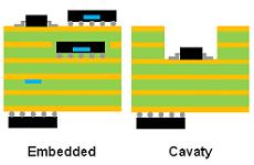 Embedded Components