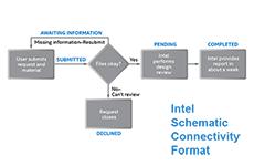Intel Schematic Connectivity Format
