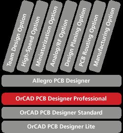 Skalierbare PCB Lösung