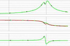 Resonanztransformator zur Phasendetektion