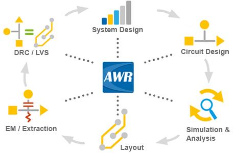 Przepływ projektowy AWR