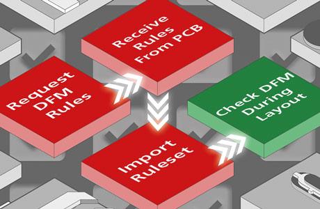 Cadence DesignTrue DFM Portal