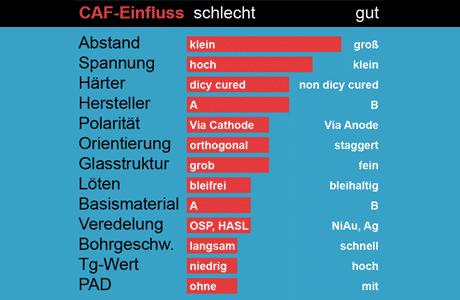 Einfluss auf CAF