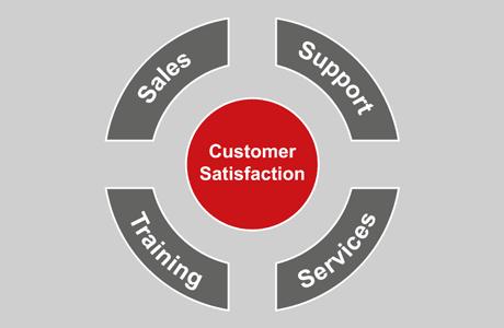 Zaměřte se na spokojenost zákazníků