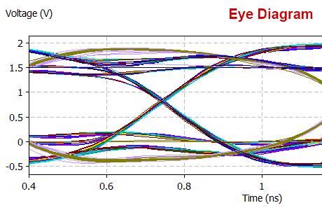 SI Simulation