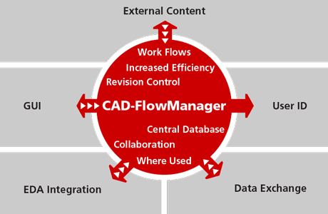 FlowCAD CAD-FlowManager