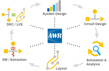 AWR RF PCB Design