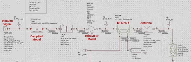 AWR VSS (Visual System Simulator)