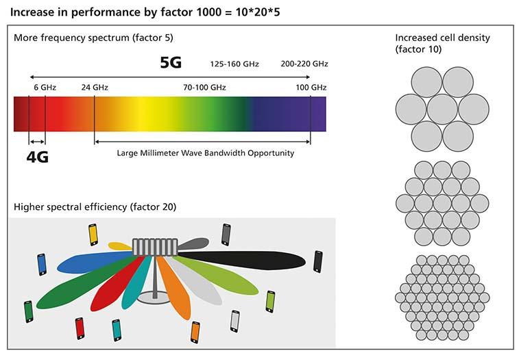 Performance-Steigerung mit 5G